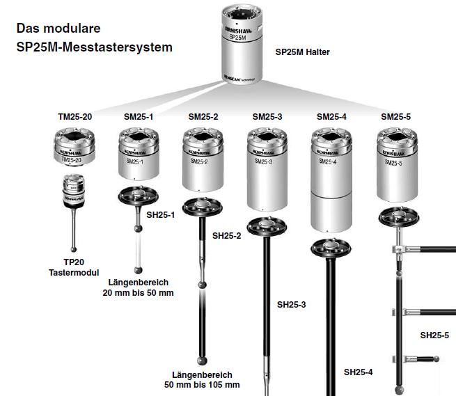 Đầu nối kim đo  SH25-3 Renishaw